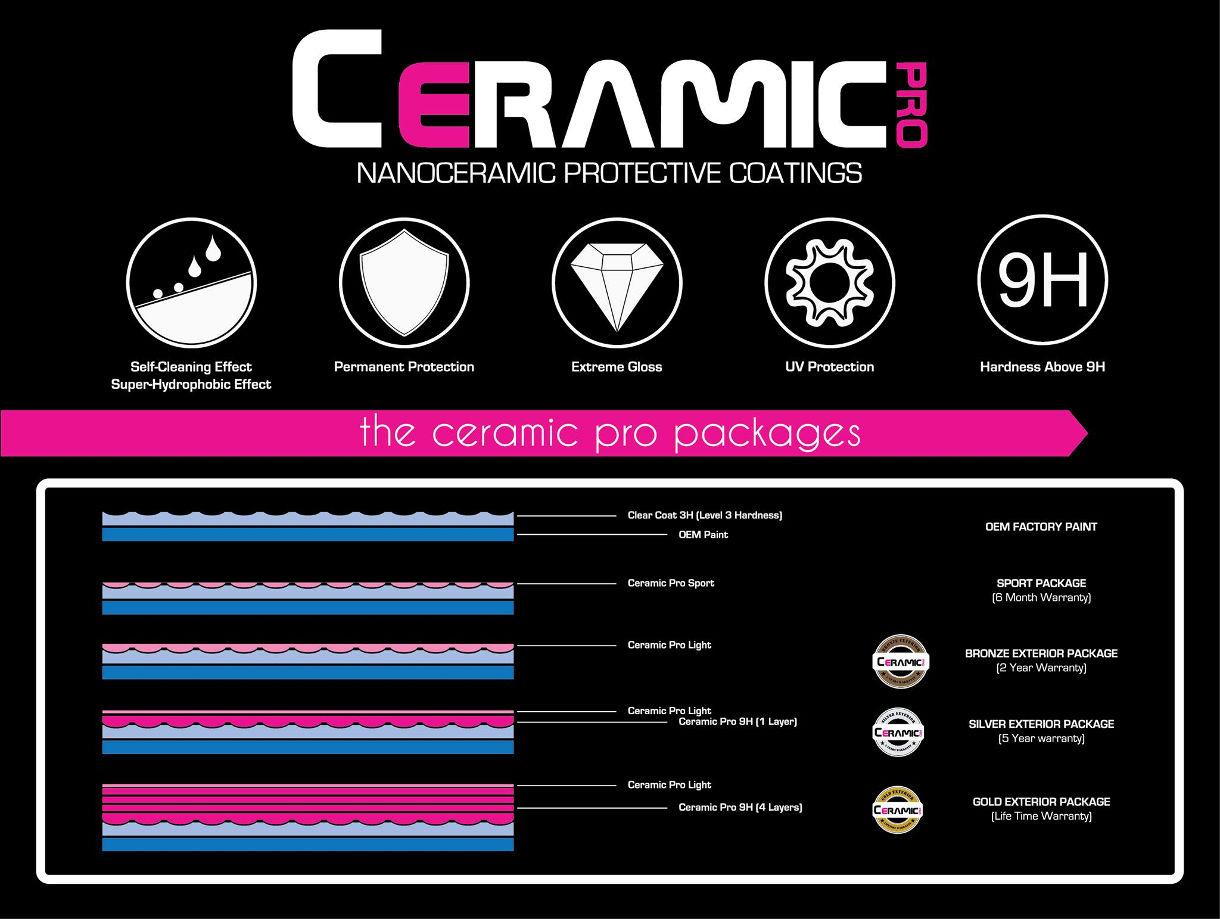 ceramic-pro-graphic